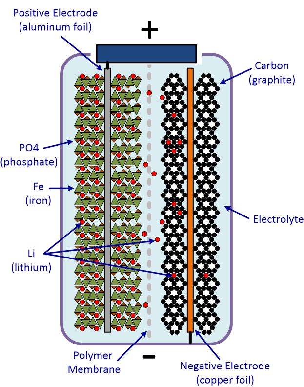 How Does a LiFePO4 Battery Work?
