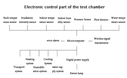 Electronic control part of the test chamber