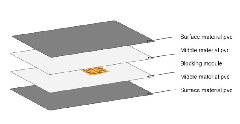 Structure of rfid blocking card